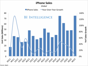 bii apple iphone unit sales yoy growth