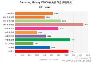 Alleged-Galaxy-C7-benchmark-results